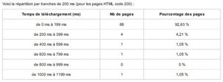 Agence de référencement Vendée en analyse de site web avec la vitesse de téléchargement des pages