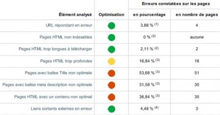 Agence de référencement Vendée en analyse de site web avec les erreurs constatées