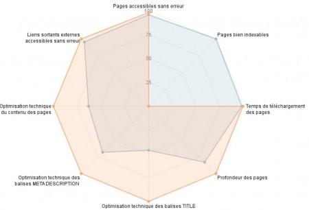 Agence de référencement Vendée en analyse de site web avec graphique de comparaison de performances pour refonte de site